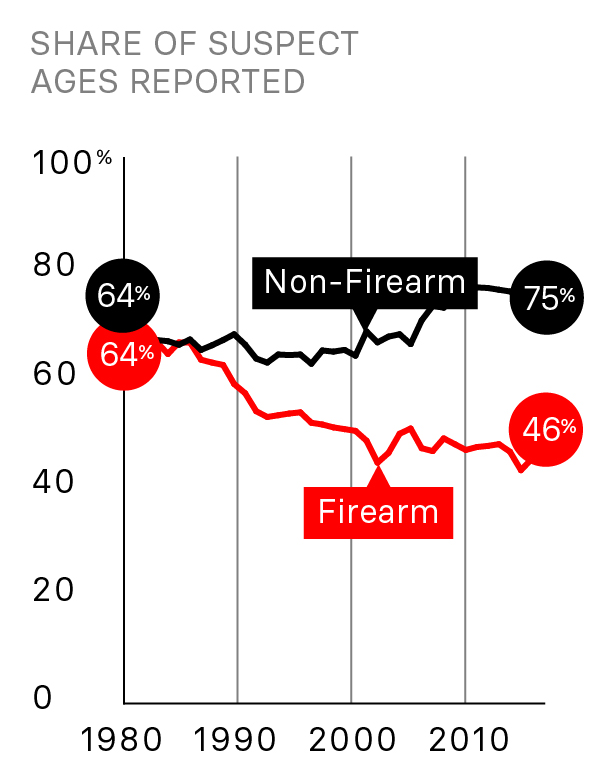 5 Things To Know About Cities' Failure To Arrest Shooters